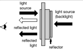 Orient Display: LCD Transmission Mode - Transflective LCD, a mixture of the reflective and transmissive types LCD