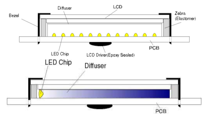 Orient Display LCD Knowledge: LCD Backlight - LED / Kight Emitting Diode, Bottom lit (Array lit) and Edge lit