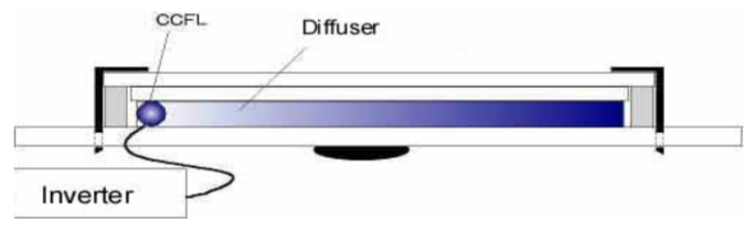 Orient Display LCD Knowledge: LCD Backlight - CCFL / Cold Cathode Fluorescent Lamp
