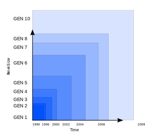 Panel Size Generation