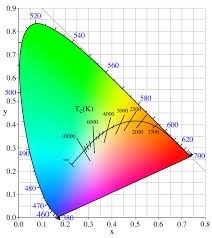 Orient Display Glossary: Chromaticity Diagram