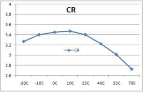 Orient Display: Temperature Compensation - Contrast vs Temperature