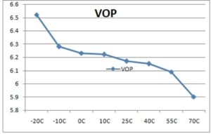 Orient Display: Temperature Compensation - Voltage vs Temperature