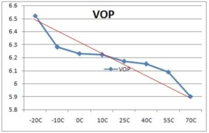 Orient Display: Temperature Compensation - Temperature Compensated Voltage supplied by the Circuit