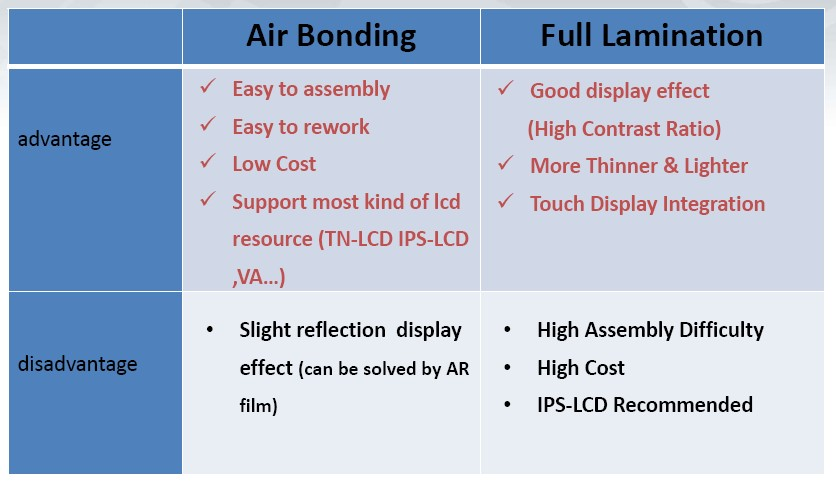 Orient Display: Air Bonding vs Full Lamination