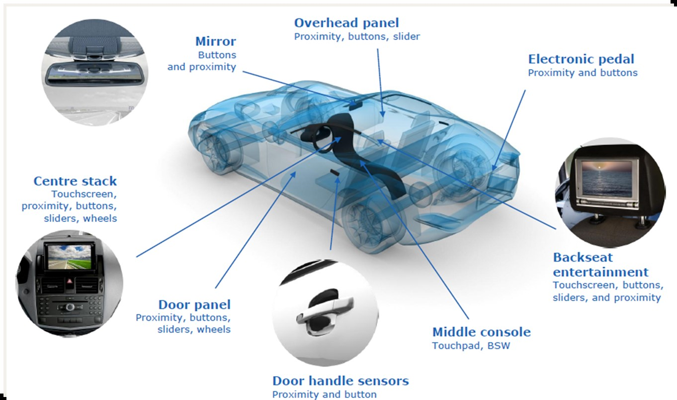 Orient Display: Capacitive Touch Panel Applications in Automotive