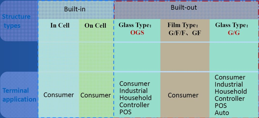 Orient Display: Capacitive Touch Panel (CTP) Classification- Structure Types