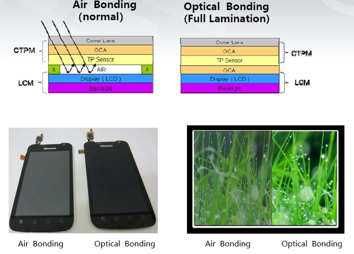 Orient Display: Optical Bonding vs Air (Perimeter) Bonding