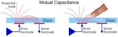 Orient Display: Mutual Capacitance