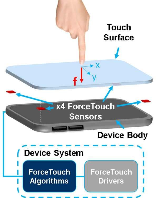 Orient Display: Force (3D) Touch