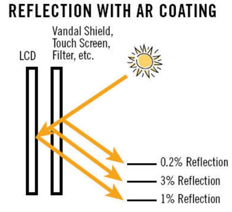 Orient Display: AR Coating to Reduce the Surface Reflection