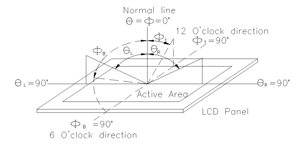 Orient Display: Viewing Angle Definition