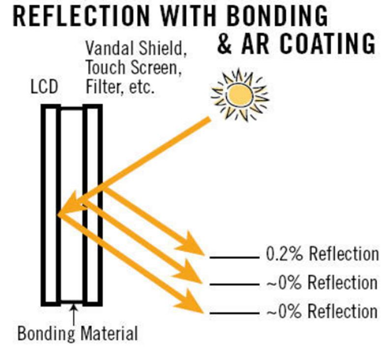 Orient Display: Optical Bonding to Reduce Reflection