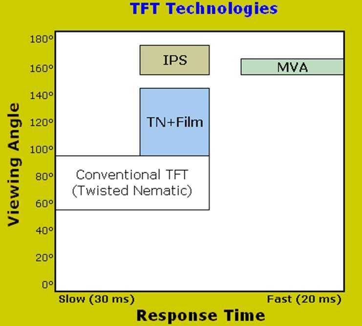 Orient Display: TN vs O-Film vs MVA vs IPS TFT LCD