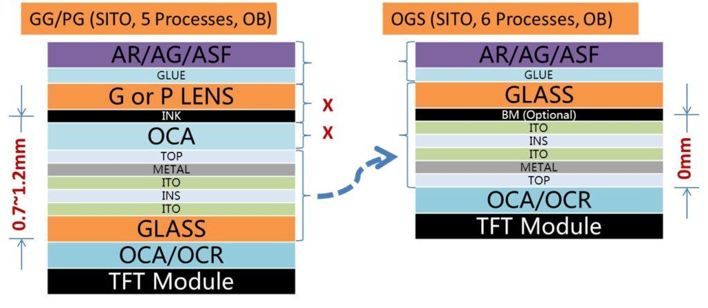 Orient Display: Automotive CTP - GG vs OGS