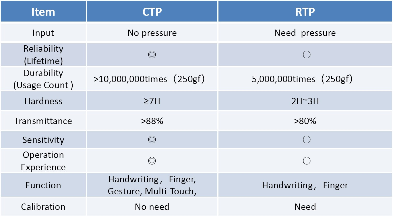 Orient Display: RTP (Resistive Touch Panel) vs CTP (Capacitive Touch Panel)