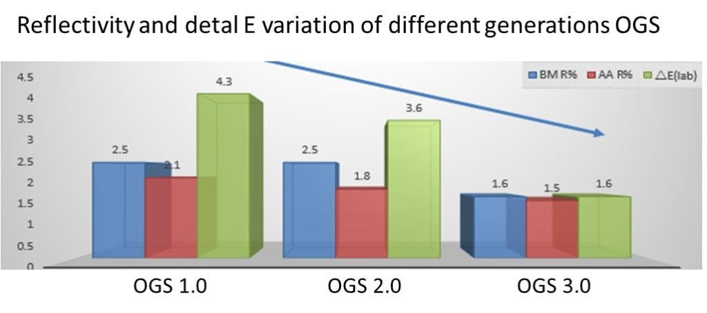Orient Display: Reflectivity and Delta E of Different Generations OGS