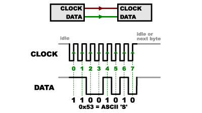 MIPI parallel interface