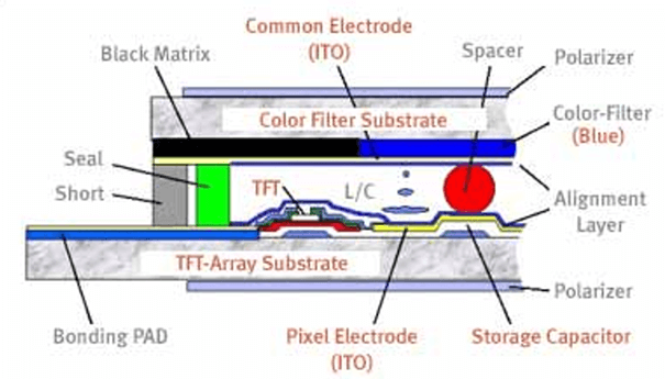 Introduction of LCD
