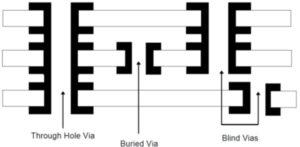 The VIA of Printed Circuit Board