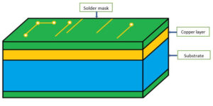 The Structure of the Single-Sided PCB