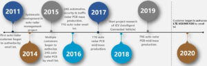 Auto radar development milestones of our company